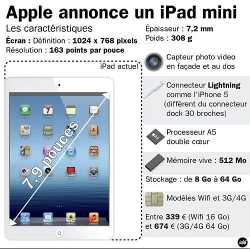 Apple dévoilera ce soir son nouvel iPad mini